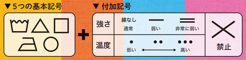 規則性のある国際規格の洗濯表示